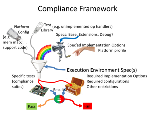 The Challenge Of RISC-V Compliance