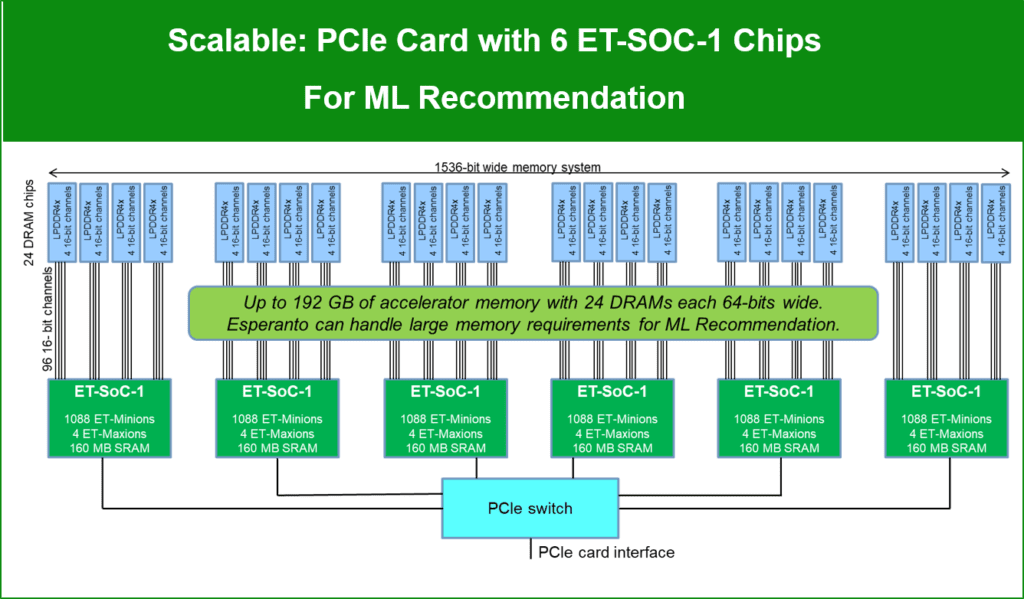 PCIe card with 6 ET-SOC-1 Chips